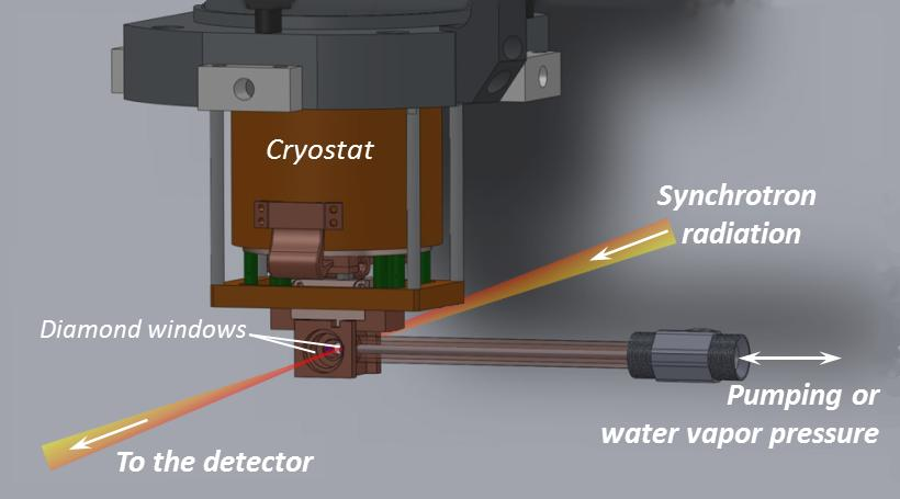 the hydration cell designed at AILES beamline