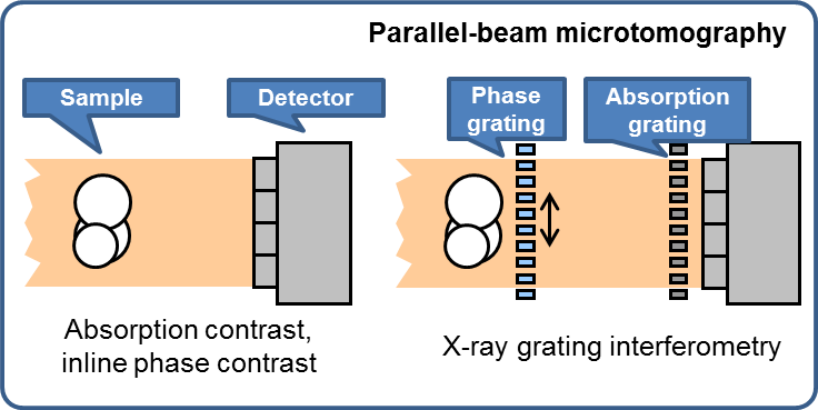 Schematic of parallel-beam X-ray microimaging