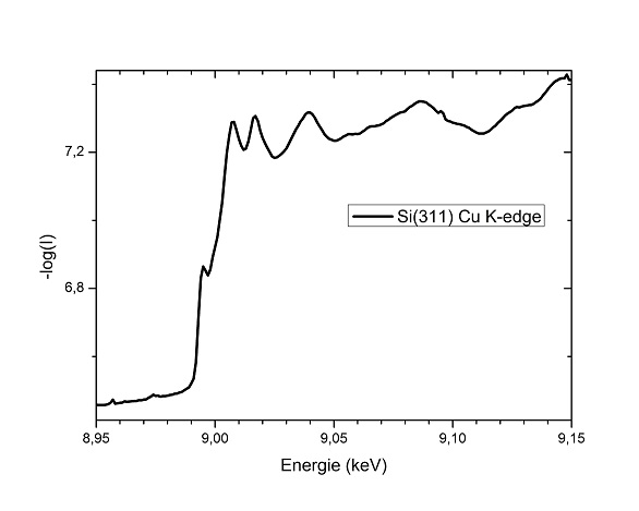 Cu K-edge measured with the Si(311)