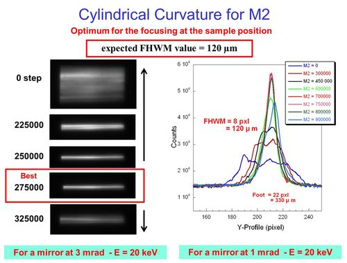 cylindrical curvature for M2