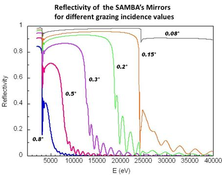 Reflectivity SAMBA mirror