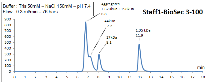 biosec3-100 elution profile