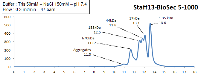 biosec 5-1000 elution profile