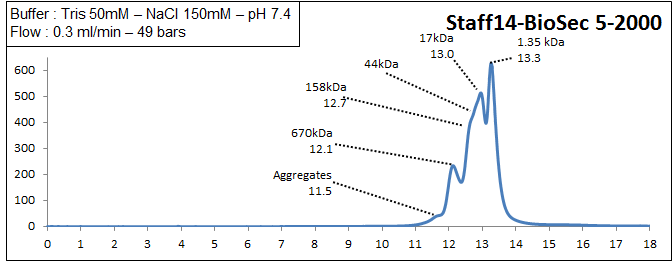biosec 5-2000 elution profile