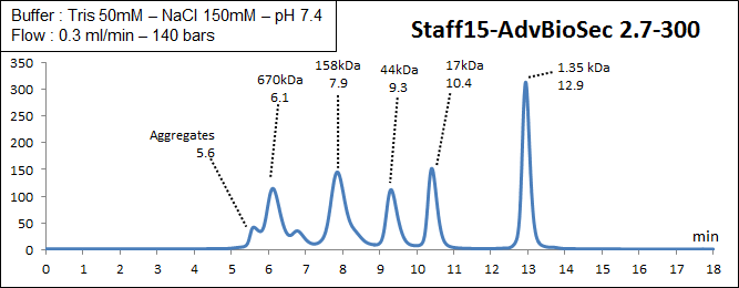 biosec Advance 2.7-300 elution profile