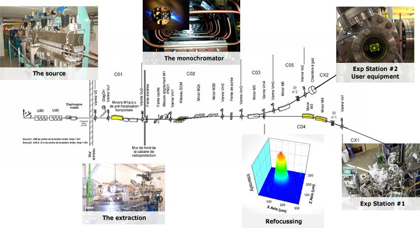 TEMPO composition SOLEIL Synchrotron