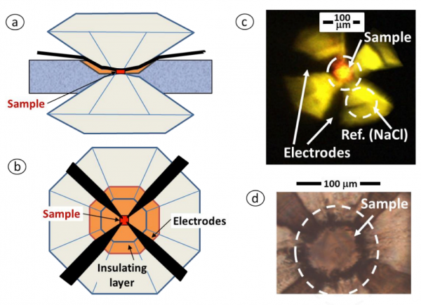 The mechanism of superconductivity at record temperature