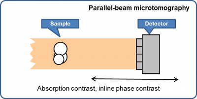 Schematic of parallel-beam microtomography
