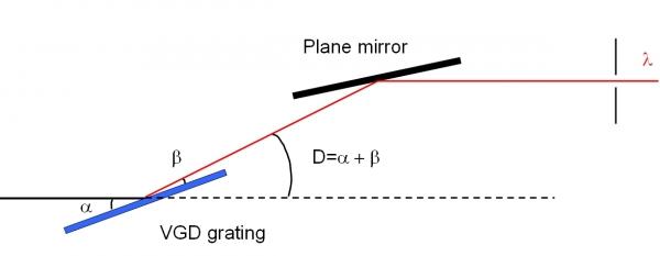 principe monochromateur