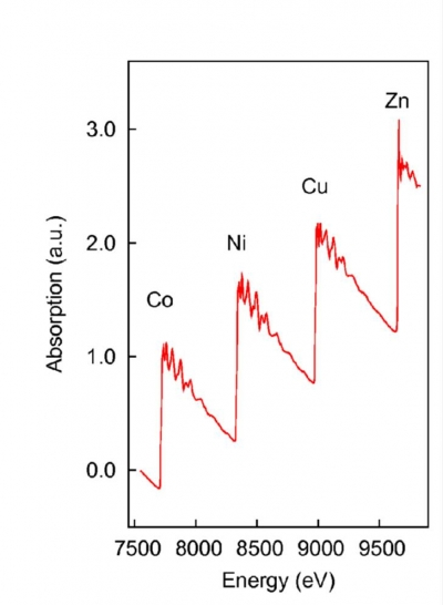 Example of the energy range accessible with Si111 cam=4°